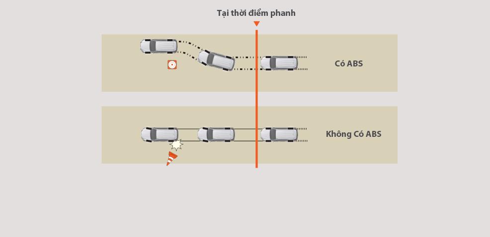 Hệ thống chống bó cứng phanh (ABS) Fortuner Legender 2.8AT 4X4