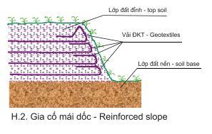 Vải địa kỹ thuật không dệt ART và ART D